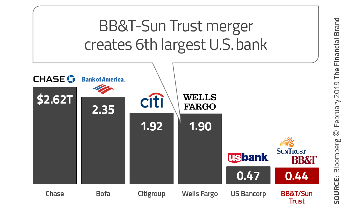 BB&T SunTrust growth comparison chart